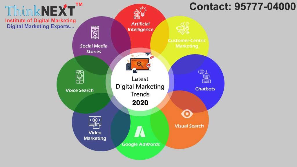 Latest Digital Marketing Trends 2020
