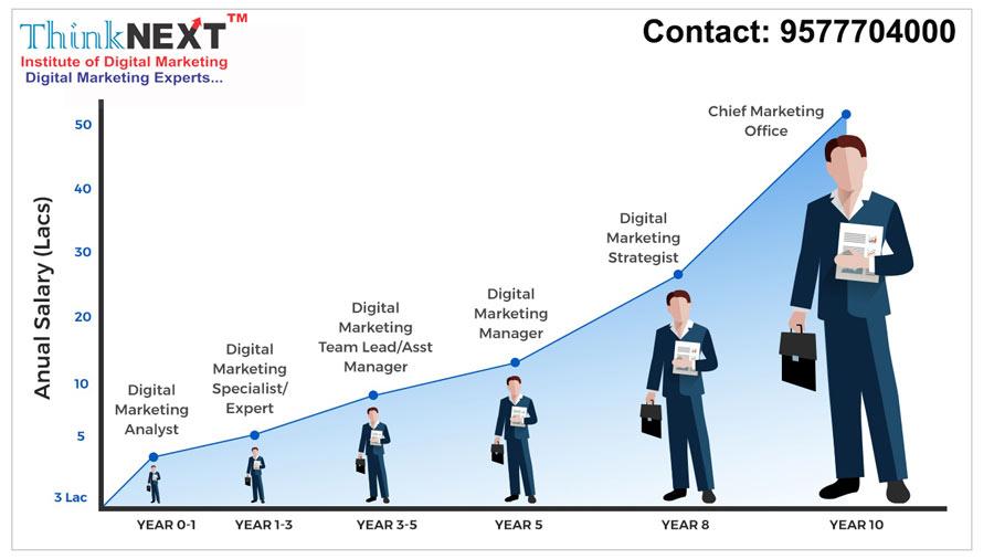 Best digital marketing jobs in Chandigarh