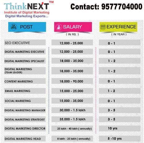 Digital marketing salary in chandigarh